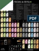 Tabela Periodica Cerveja.pdf