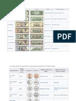 Monedas y Dolar