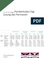 Kronologi Pembentukan Gigi Sulung Dan Permanen