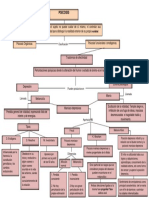 Mapa Conceptual-trastornos de Afectividad