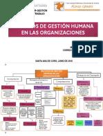 Mapa Gestion Humana