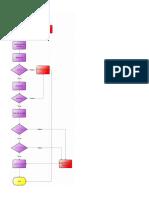 Diagrama de Flujo Rutina Diaria