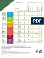 Bd Multicolor Fluorochrome Specs