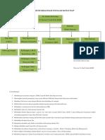 Struktur Organisasi IRNA
