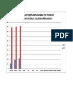 Grafik Kunjungan Kb Trimester Tahun 2015