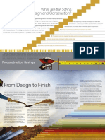 Steps in Design and Const