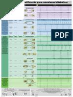 50101_E4_COUPL_IDENT_CHART.pdf