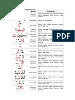 305458923-Tajwid-Al-Kafirun.docx