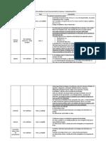 Descripción de Las Evaluaciones Para LC2-C-Ing.