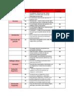 Checklist Caso Clinico