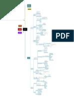 Analisis Del Sector Construcción 2