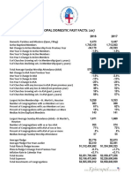Episcopal Domestic Fast Facts and Fast Facts Trends 2013-2017
