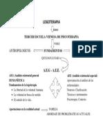 LOGOTERAPIA ESQUEMA