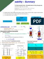 EGB373 Summary Permeability(1)