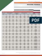 Tablas de características dimensionales, peso y resistencia eléctrica, factores de corrección, rangos y tensiones.pdf