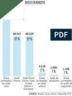 Bogotá no es solo gris, se podrían sembrar unas 48.000 hectáreas