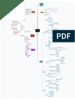 Analisis Del Sector Construcción