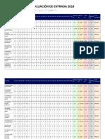 Evaluación de Entrada 2018