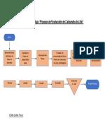 Diagrama de Flujo Producción de Carbonato de Litio