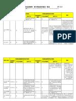 公路總局-主要國家駕照互惠情形一覽表