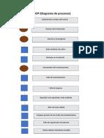 DOP (diagrama de procesos).docx