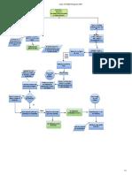 Diagrama de Flujo Practica 1