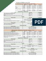 Clasificación PCB Microcircuitos SAS