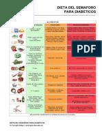 Diabetes. Dieta Del Semaforo