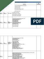 ASAP 7.1 Methodology Activities