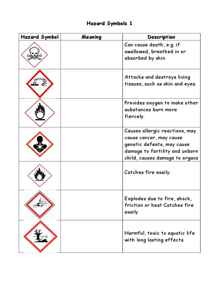 Hazard Symbols Worksheets Toxicity Hazards