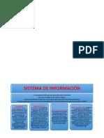 Mapa Conceptual de Sistema de Información