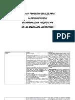 CAUSAS Y REQUISITOS LEGALES PARA LA FUSIÓN ESCISIÓN TRANSFORMACIÓN Y LIQUIDACIÓN DE LAS SOCIEDADES MERCANTILES.docx
