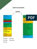 SEMANTIC FIELD relationships.docx