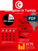Corruption in Tunisia