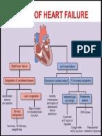 Types of Heart Failure.pdf
