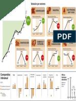 Evolución del PIB