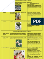 Ten Commendments of Taking Food