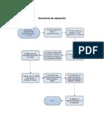 Secuencia de operación.docx