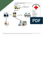 Flujograma Comunicación Accidentes