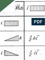 Tabela Për Shumzimin e Diagrameve Statike