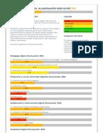 Evaluación Competencias Digitales