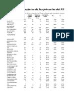 Resultados de Las Primarias PSM 3 Octubre 2010