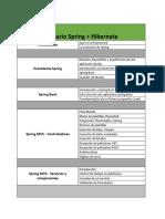 java_spring_con_hibernate_(35_hrs).pdf