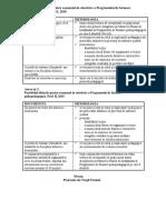 Portofolii absolvire Nivel I si II  DPPD 2018.docx