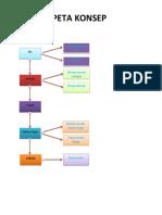 Peta Konsep skenario 3.docx