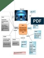 Mapa Mental Diseña e Instala Una Red LAN