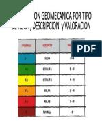 Clasificacion Geomecanica Por Tipo de Roca , Descripcion y Valoracion