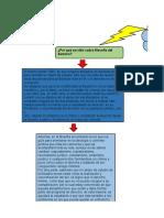 Mapa Filosofia Lectura 2