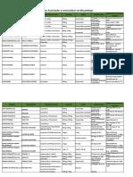 Produtos-Autorizados.pdf
