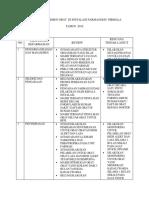 3. Review Manajemen Obat Di Instalasi Farmasi 2017